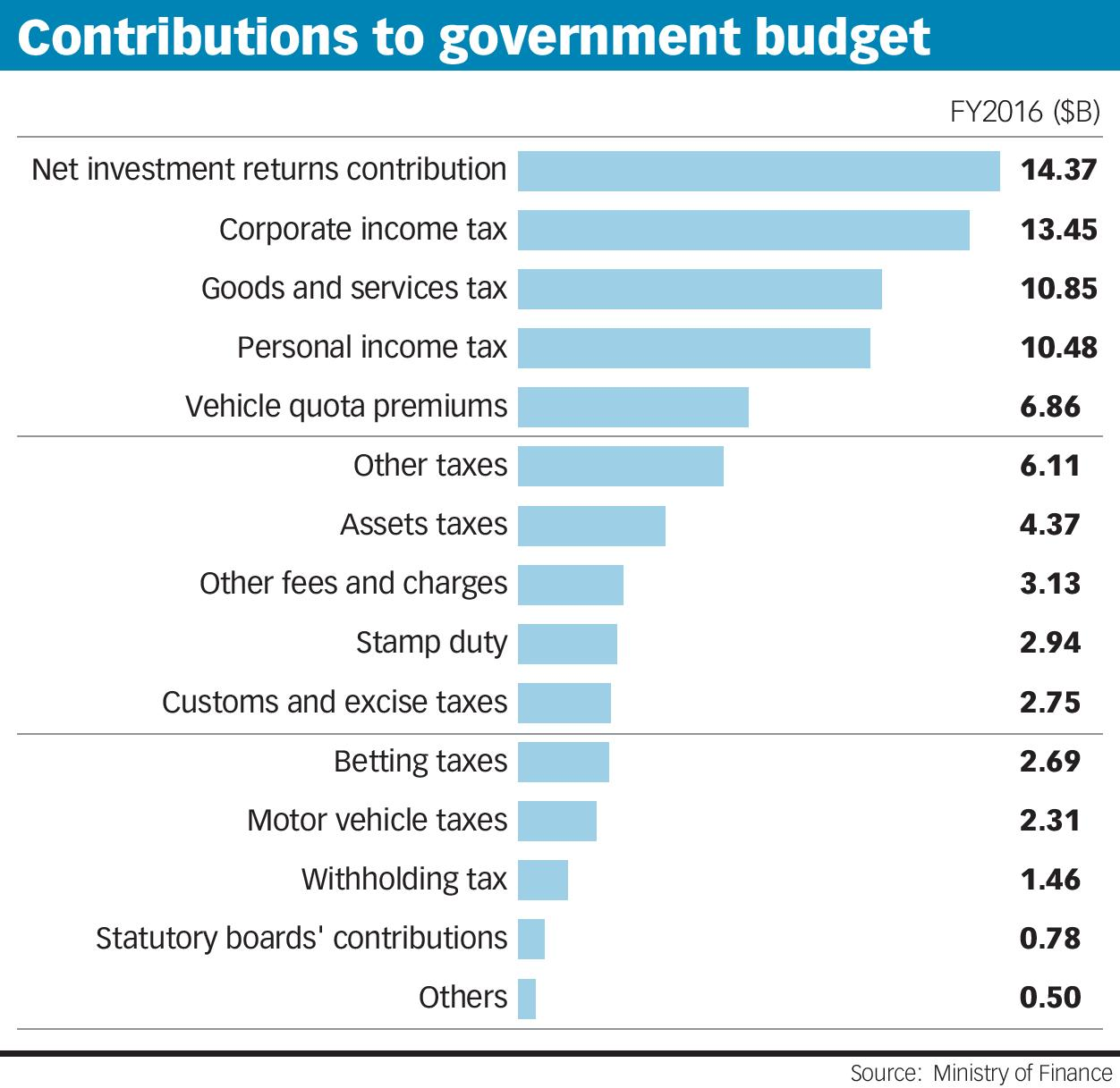 Contributions to government budget
