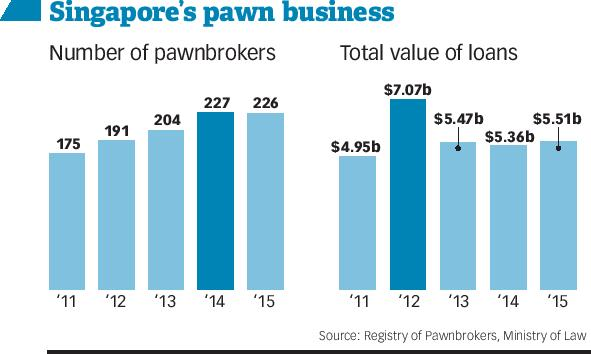 Singapore's pawn business