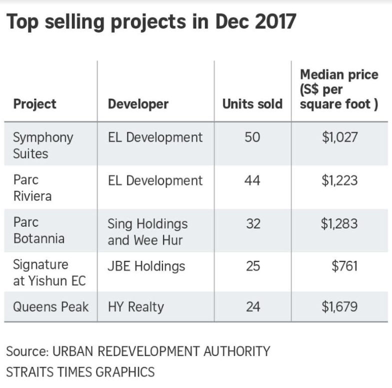 Top selling projects in December 2017