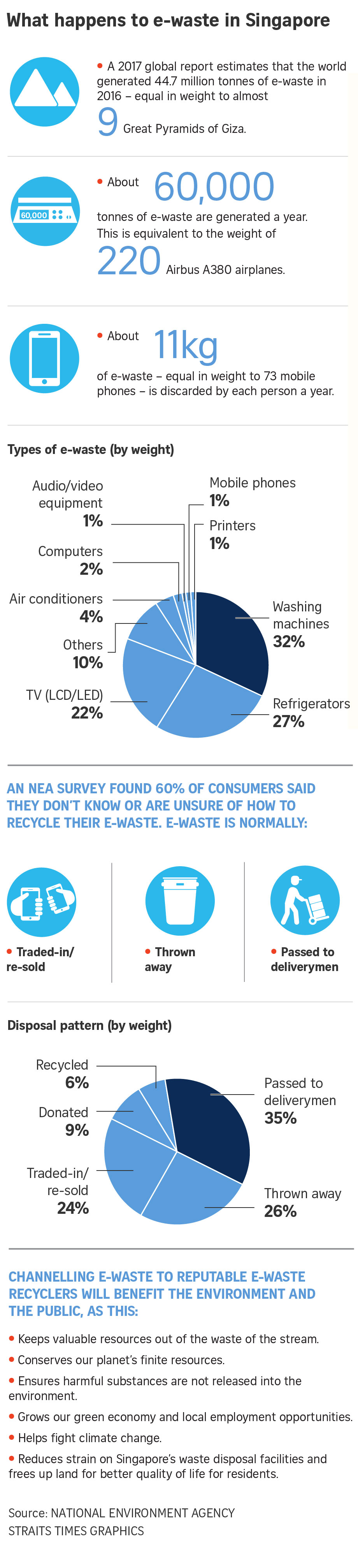 Cleaning Up Electronic Waste (E-Waste)