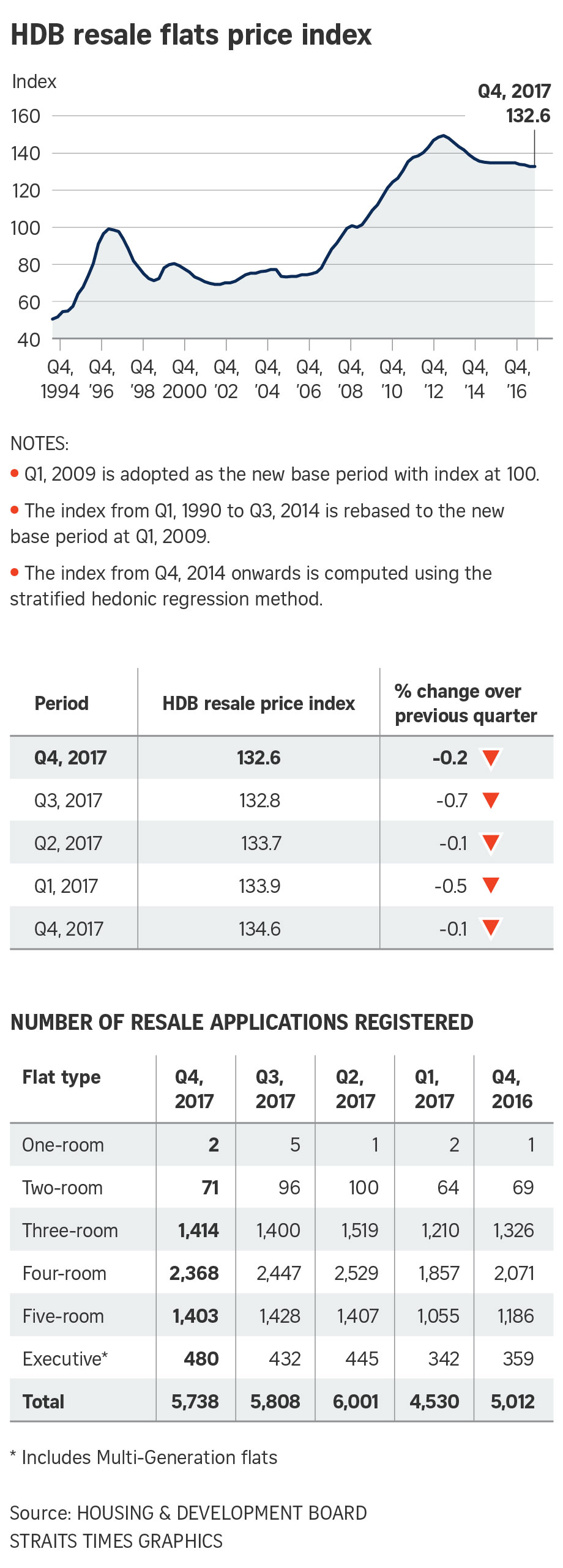 HDB resale prices