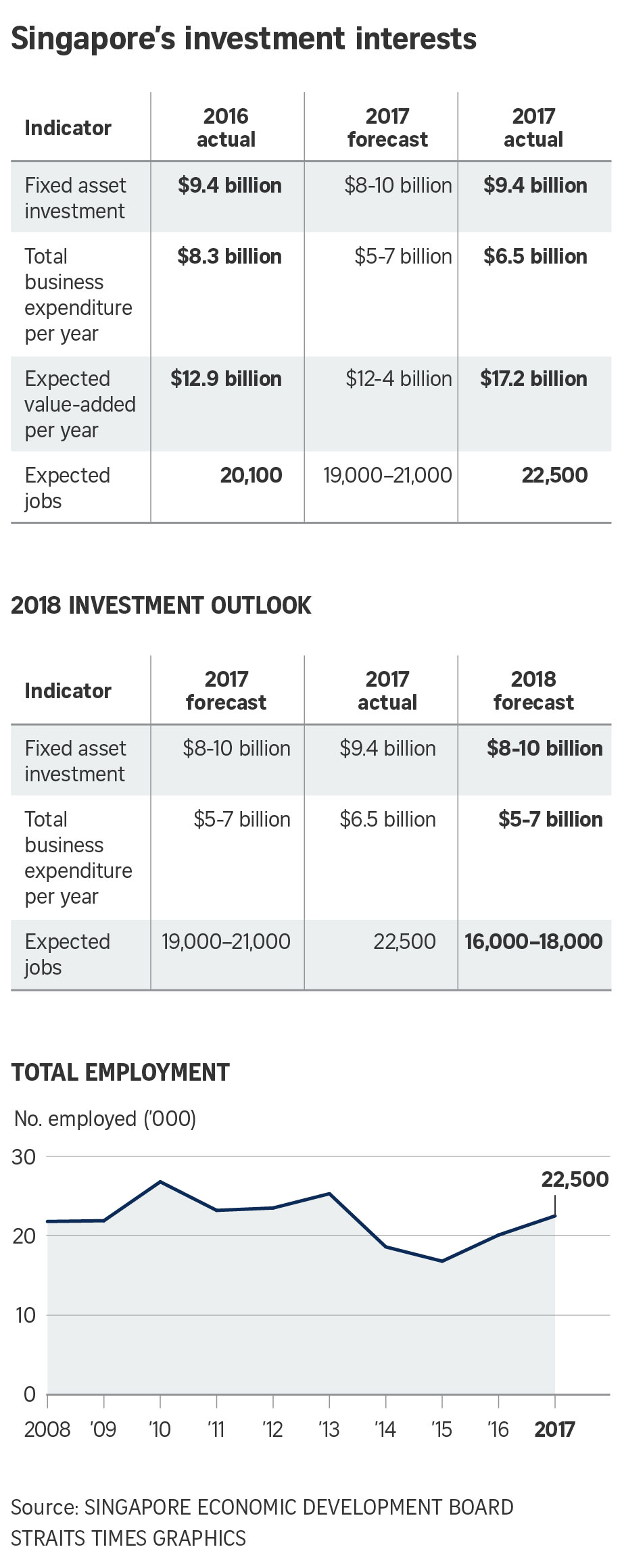 Singapore's investment interests