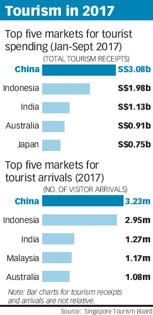 Tourism in 2017