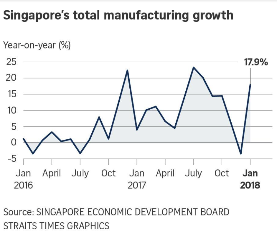 Singapore's total manufacturing growth