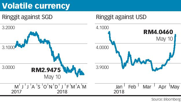 Usd to sgd year 2000