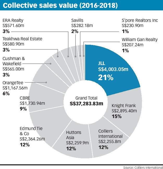 Collective sales values