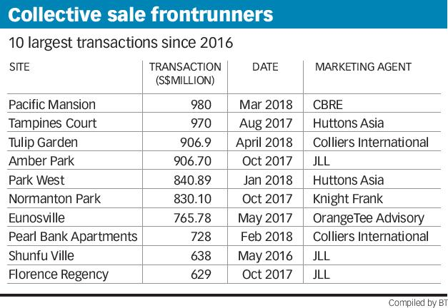 Collective sale frontrunners