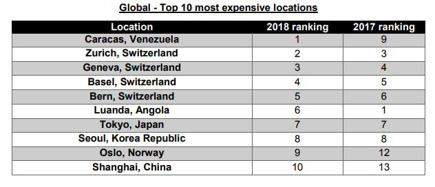 Global Top 10 most expensive loctions