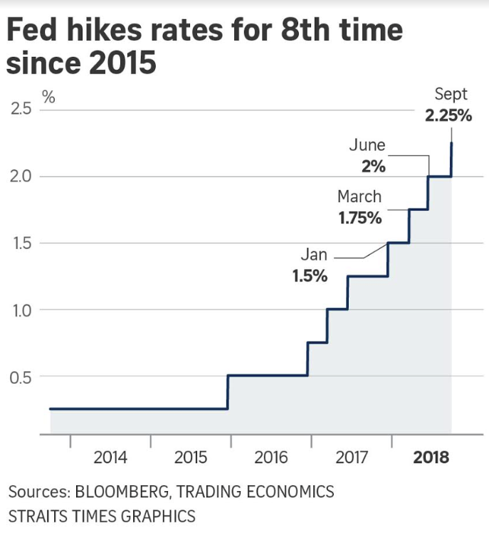 Fed hikes rates for 8th time since 2015