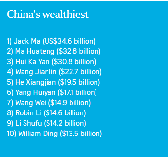 Jack Ma back on top of Forbes China Rich List as stock rout