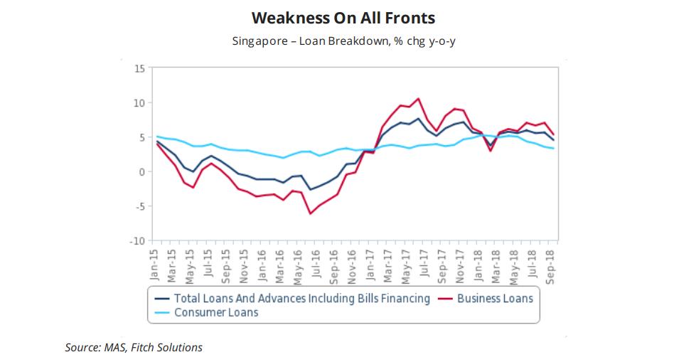 Singapore loan breakdown