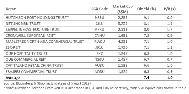 Top 10 highest-yielding Reits and business trusts on SGX, sorted by dividend yield