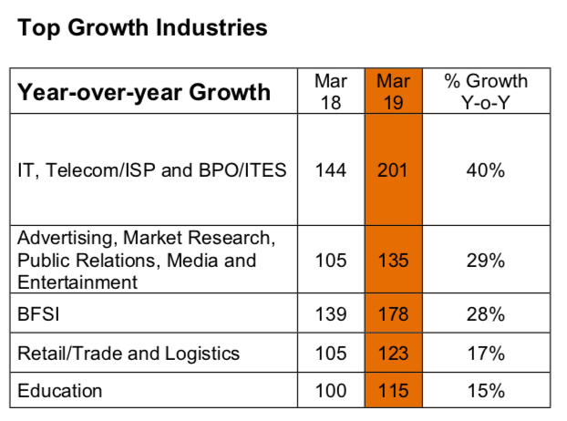 Top growth industries