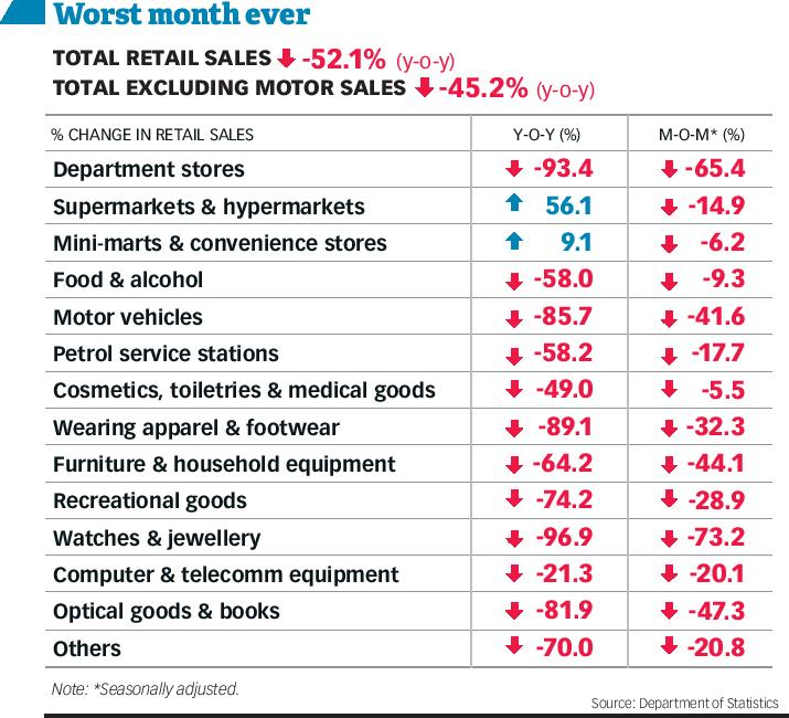 Might retail gross sales hit all-time low; business hoping for rebound, Authorities & Financial system 3