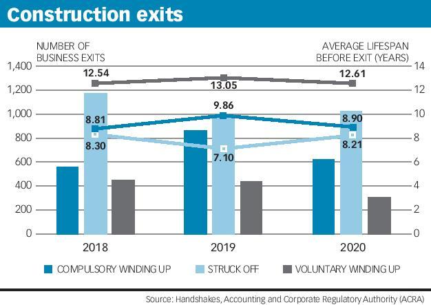 Construction exits