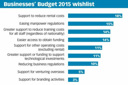 Businesses' Budget 2015 wishlist