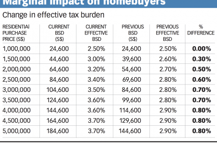 Marginal impact on homebuyers