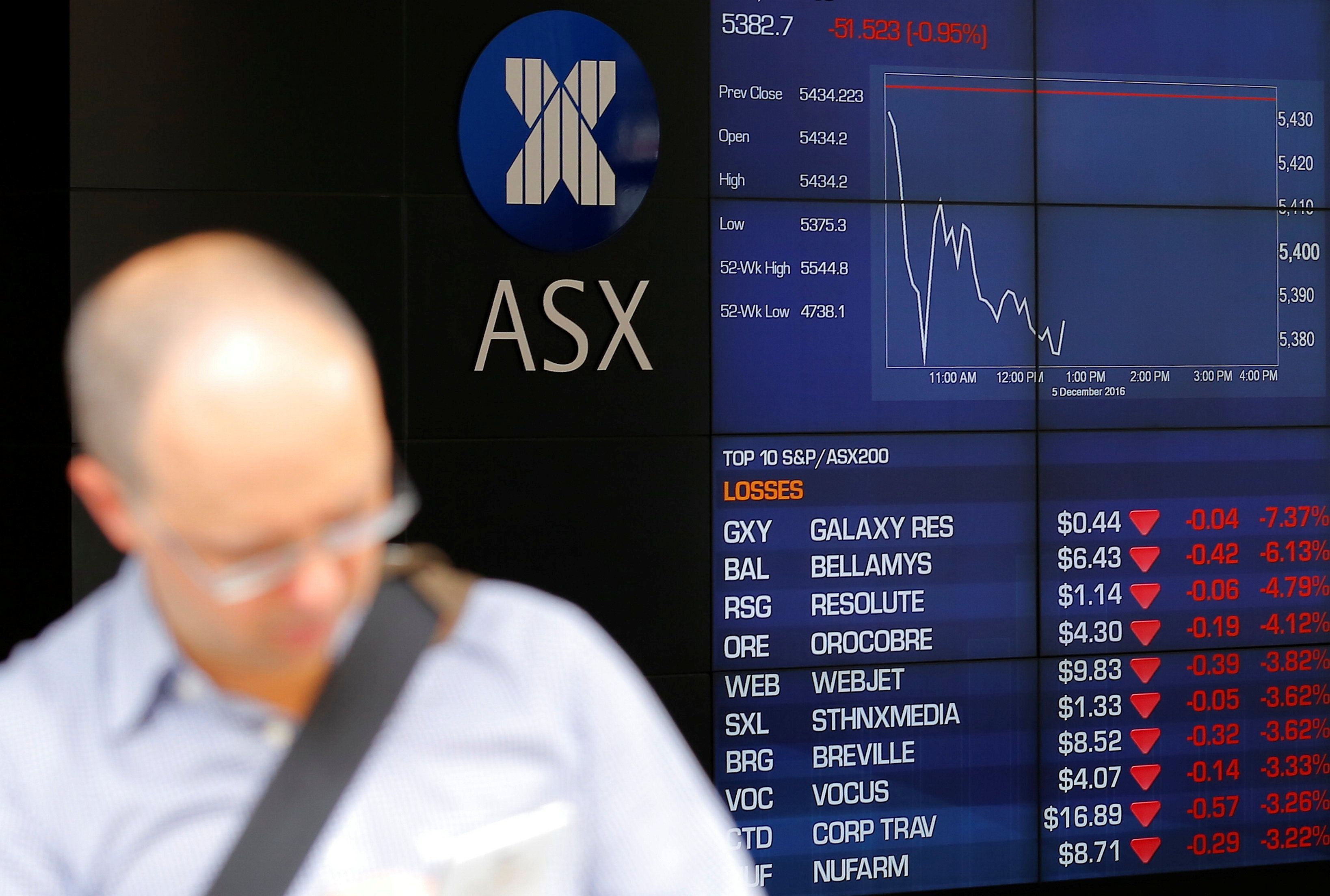 Australia Shares Slide As Fed Hints At More Hikes Nz Falls