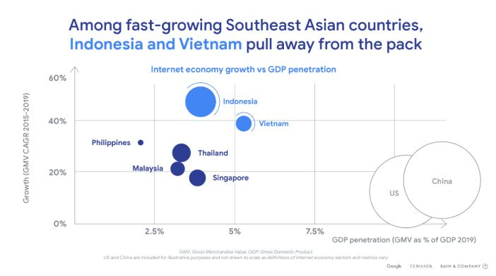 Among%20fast-growing%20Southeast%20Asian